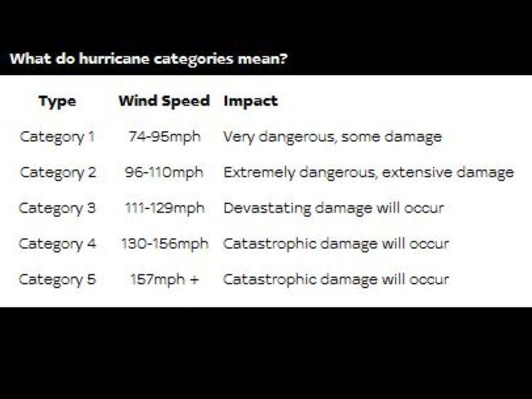 Catégories d'ouragan
