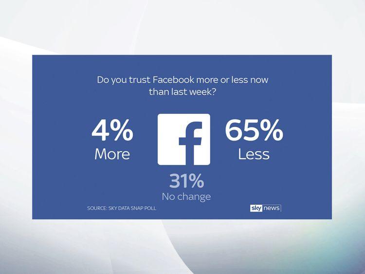 Un sondage réalisé par Sky Data a révélé que 61% des utilisateurs de Facebook ne le font pas. t comprendre à quelles données le réseau social peut accéder.