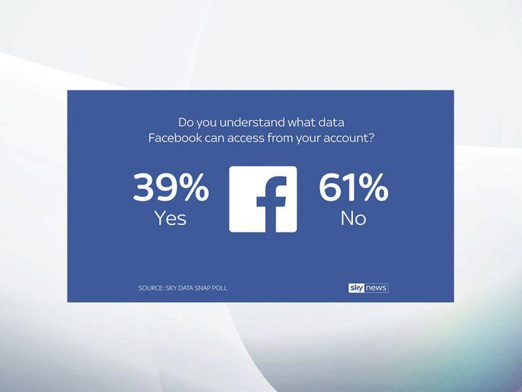Un sondage réalisé par Sky Data a révélé que 61% des utilisateurs de Facebook don & # Je ne comprends pas à quelles données le réseau social peut accéder.