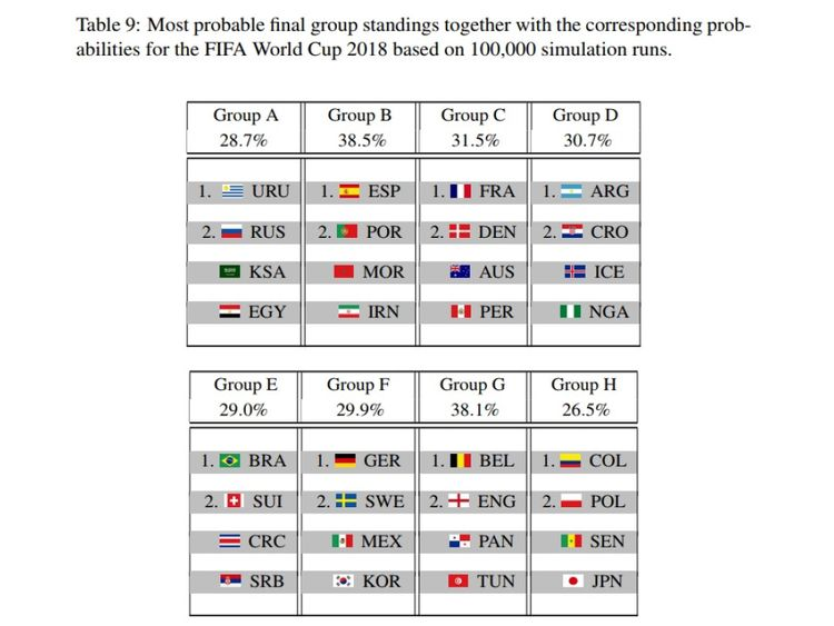 Comment l'algorithme prédisait que les tables de groupes se termineraient