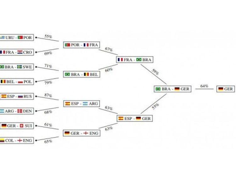 Comment l'algorithme prédit que les étapes knock-out iraient