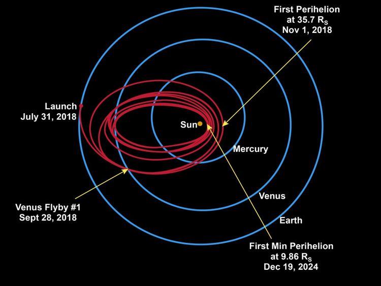 Le vaisseau spatial utilisera sept survols de Vénus sur près de sept ans pour réduire progressivement son orbite autour du soleil. Pic: Laboratoire de physique appliquée de l'Université John Hopkins
