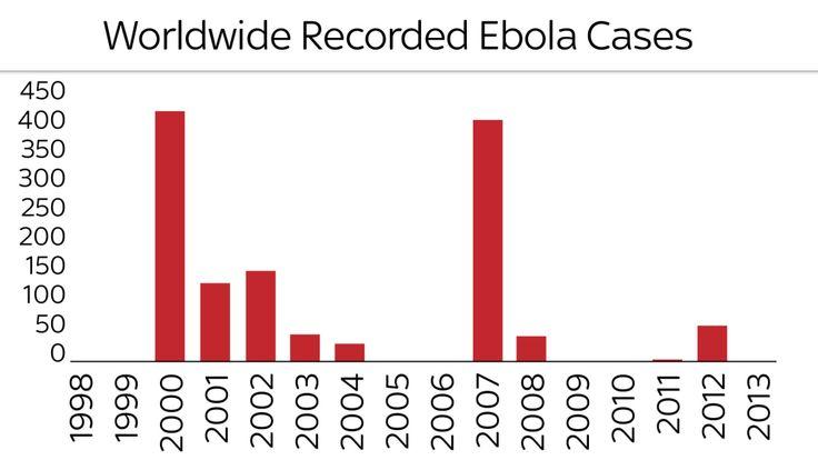 Le nombre de cas d'Ebola chaque année jusqu'en 2013