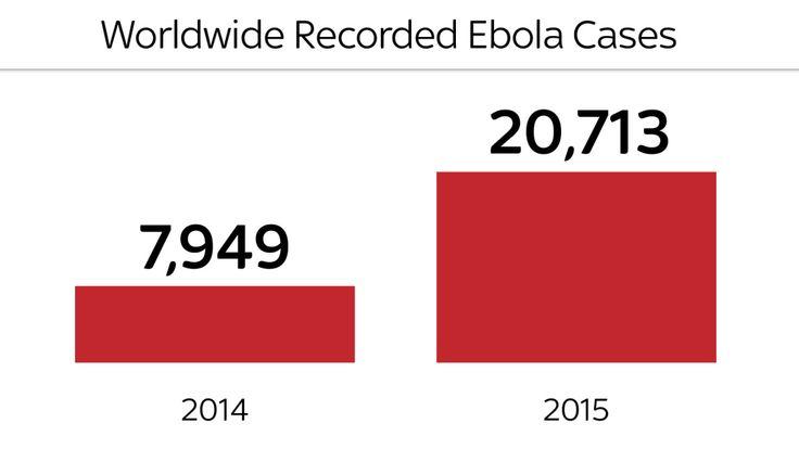 Le nombre de cas d'Ebola en 2014 et 2015