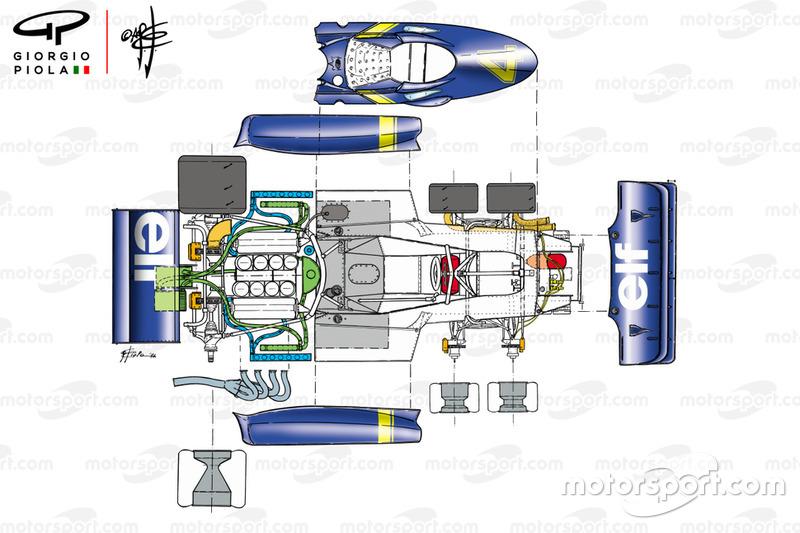 Tyrrell P34 1976 éclaté aperçu