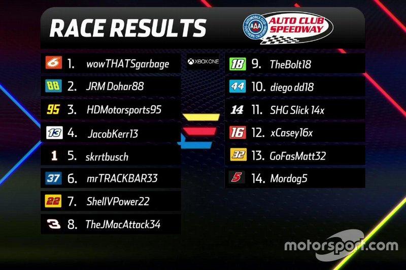 XB1-Final-Résultats-Auto-Club