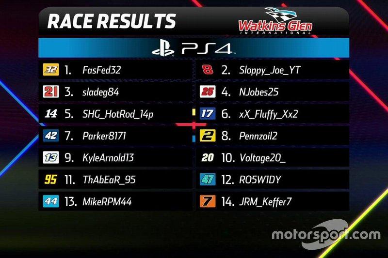 Résultats finaux de PlayStation