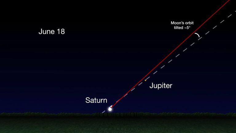 L'orbite inclinée de la lune sera visible de nuit à nuit. Pic: NASA