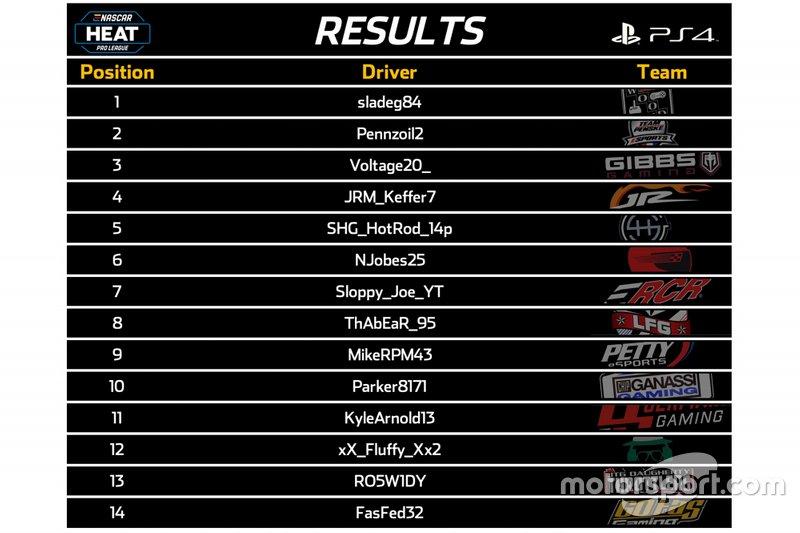 Résultats PS4