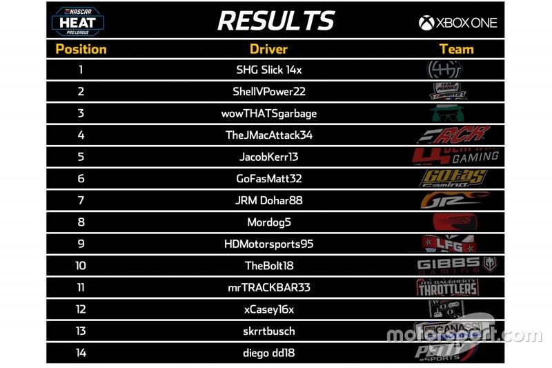 Résultats XBox