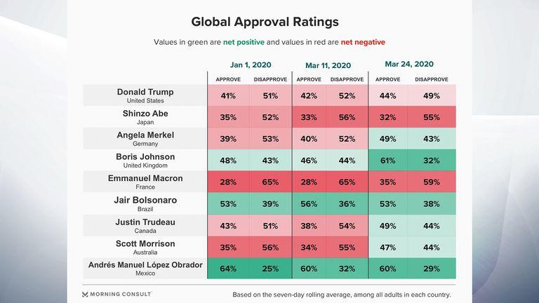 Leaders mondiaux & # 39; notes d'approbation