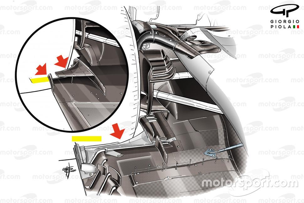 Comparaison du sol Haas F1 Team VF-20