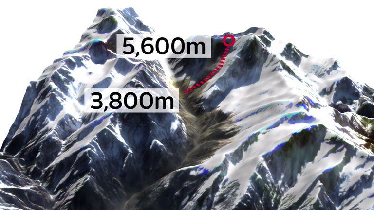 Le bloc est tombé près de 2 kilomètres dans la vallée en contrebas.  Crédit: Crédit: Dr C. Scott Watson, COMET, Université de Leeds